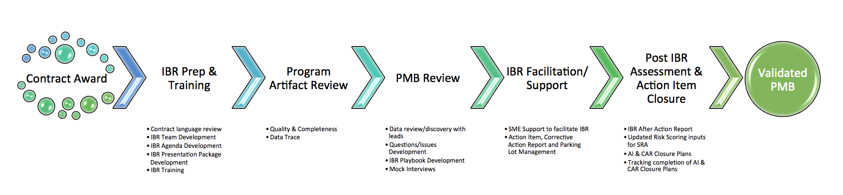 Integrated Baseline Review (IBR) Preparation and Conduct