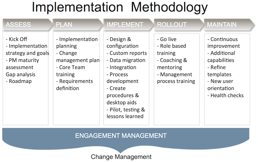 implementation methodology template - primavera p6 implementation consulting