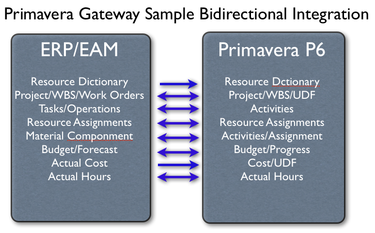 Primavera Gateway Sample Bidirectional Integration