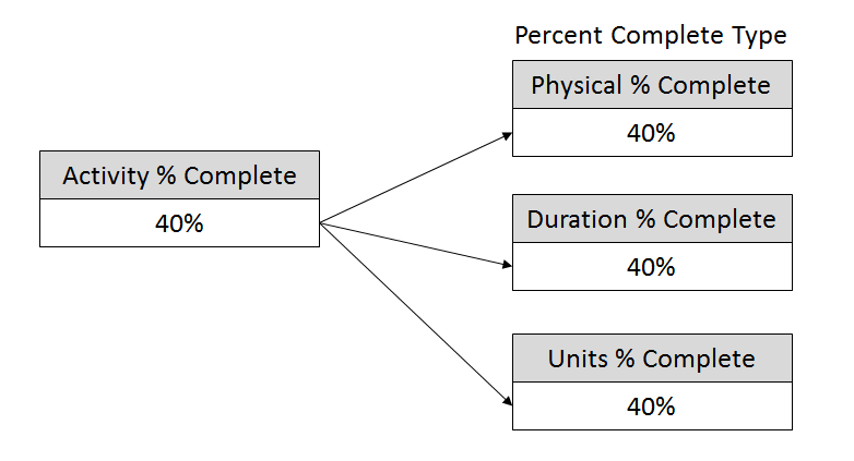 PercentCompleteTypes_000