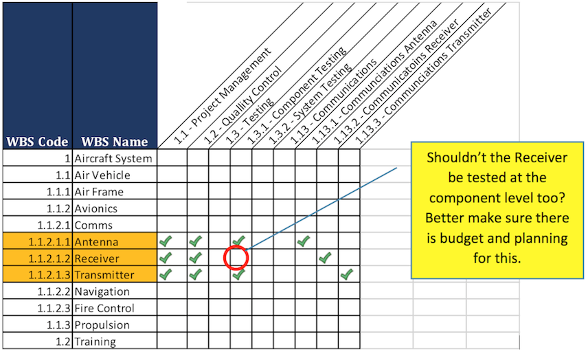 genrays matrix template Task: a complete the attached genrays matrix template to document the project management tools that would be most useful for the hris project b.