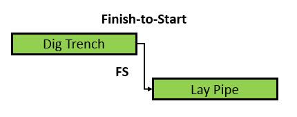 Fig 1 Relationships