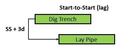 Fig 3 Relationships
