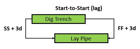 Fig 6 Relationships