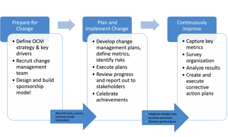 How to Prepare Staff for Management Change