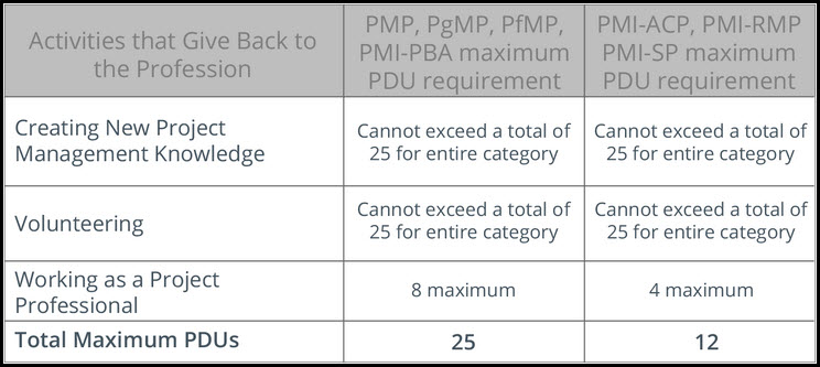 PMI PDUs And CCR Fig 3