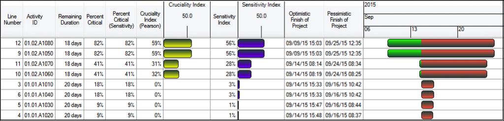 Schedule Risk Analysis Fig 4