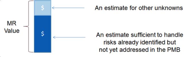 Estimating Management Reserve Figure 1