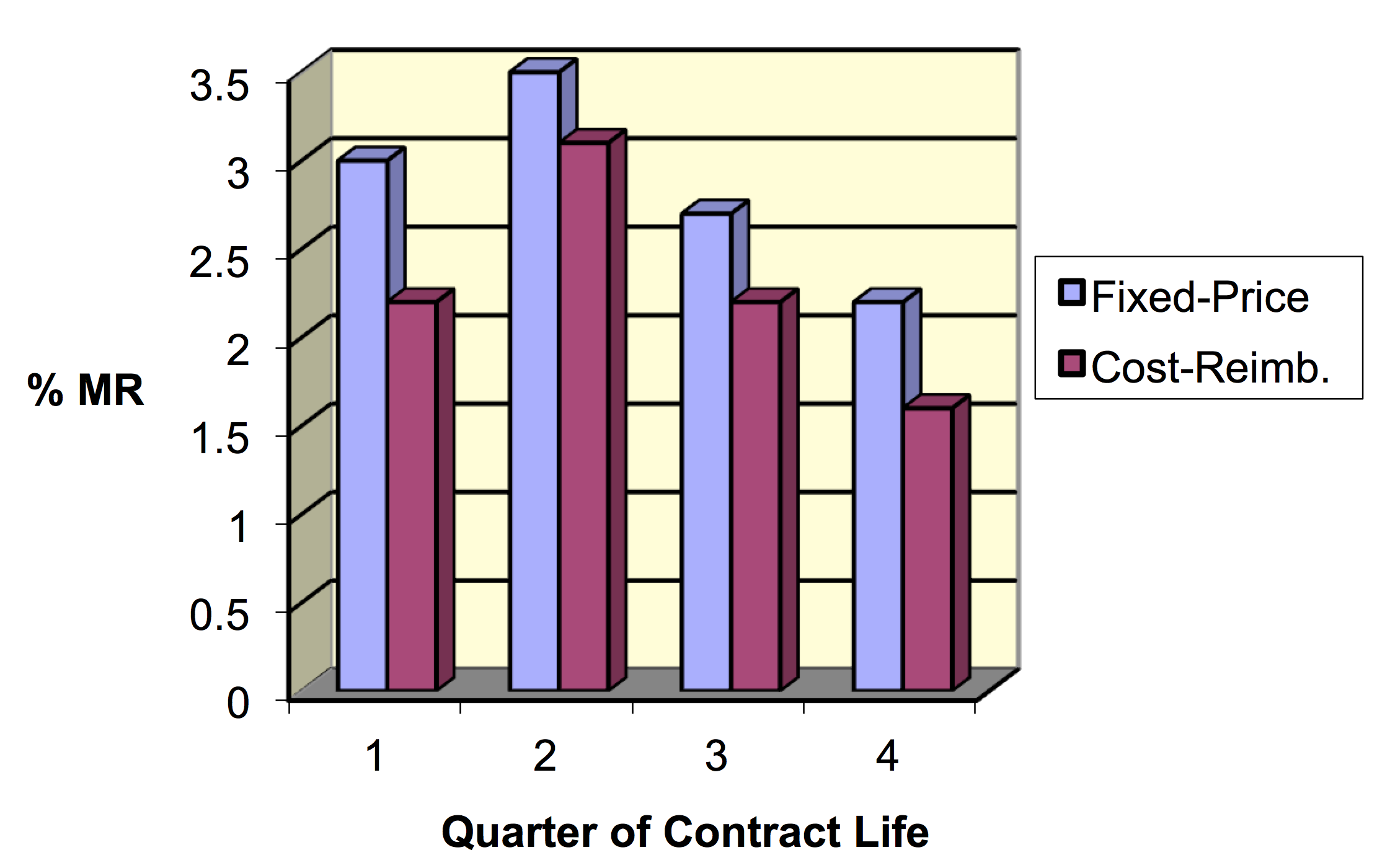 Estimating Management Reserve Figure 2