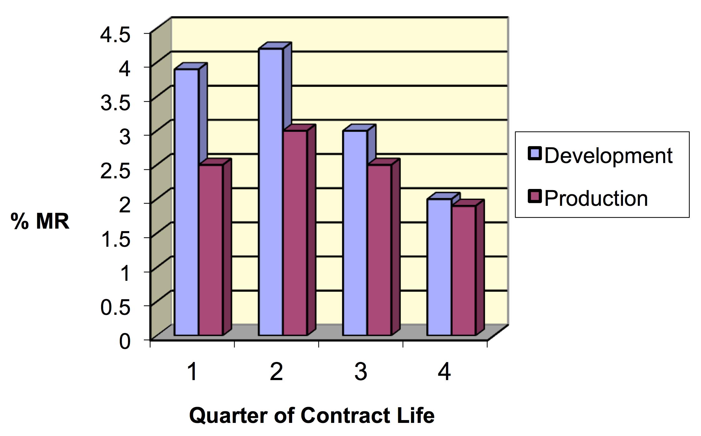 Estimating Management Reserve Figure 3