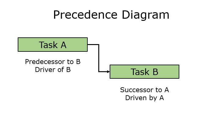Task Dependency Paradigm Fig 1