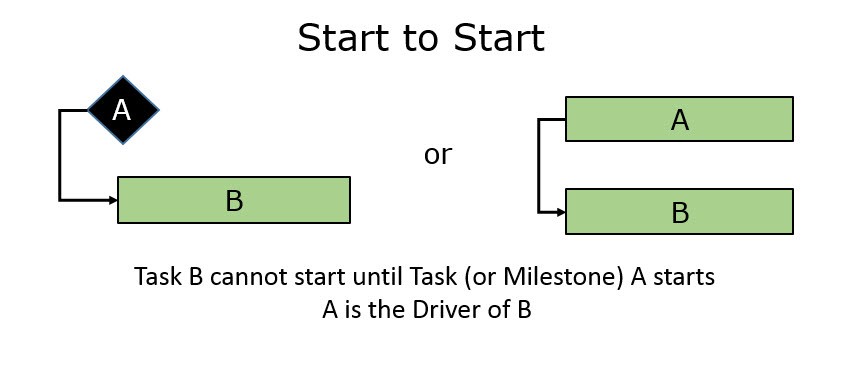 Task Dependency Paradigm Fig 3