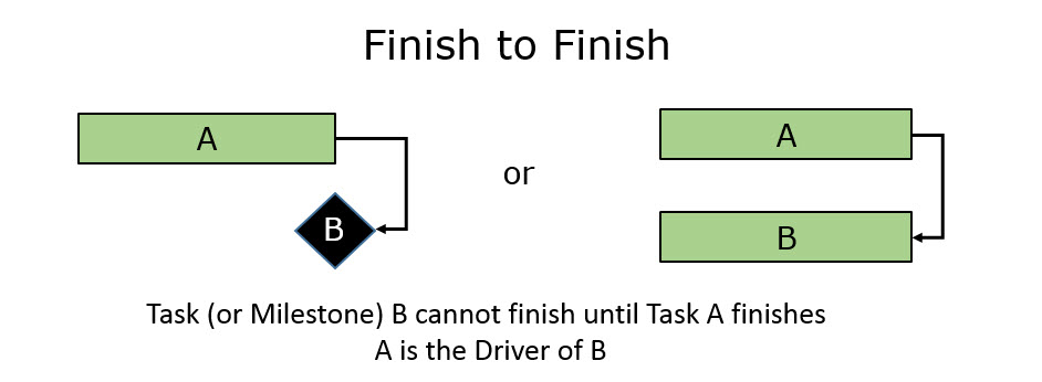 Task Dependency Paradigm Fig 4