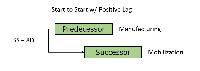 Negative Lags P6 Figure 5