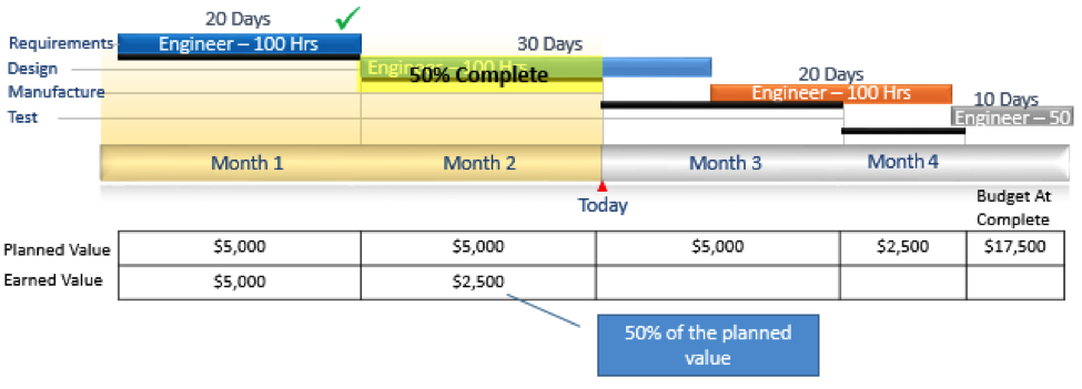 4 Building Blocks of Earned Value Analysis Fig 3