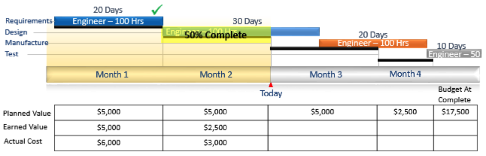 4 Building Blocks of Earned Value Analysis Fig 4