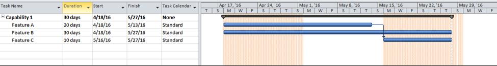 Microsoft Project Sprint Fig 6