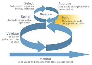 A Brief Introduction to Agile Management of Software Projects