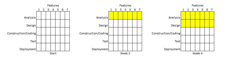 Brief Introduction to Agile Fig 1