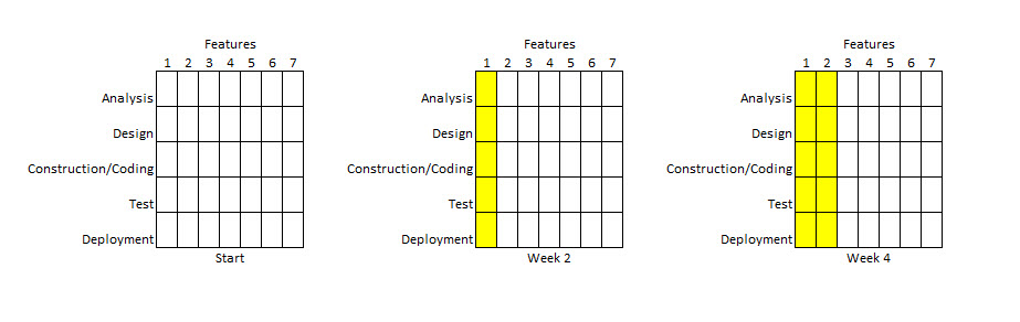 Brief Introduction to Agile Fig 2