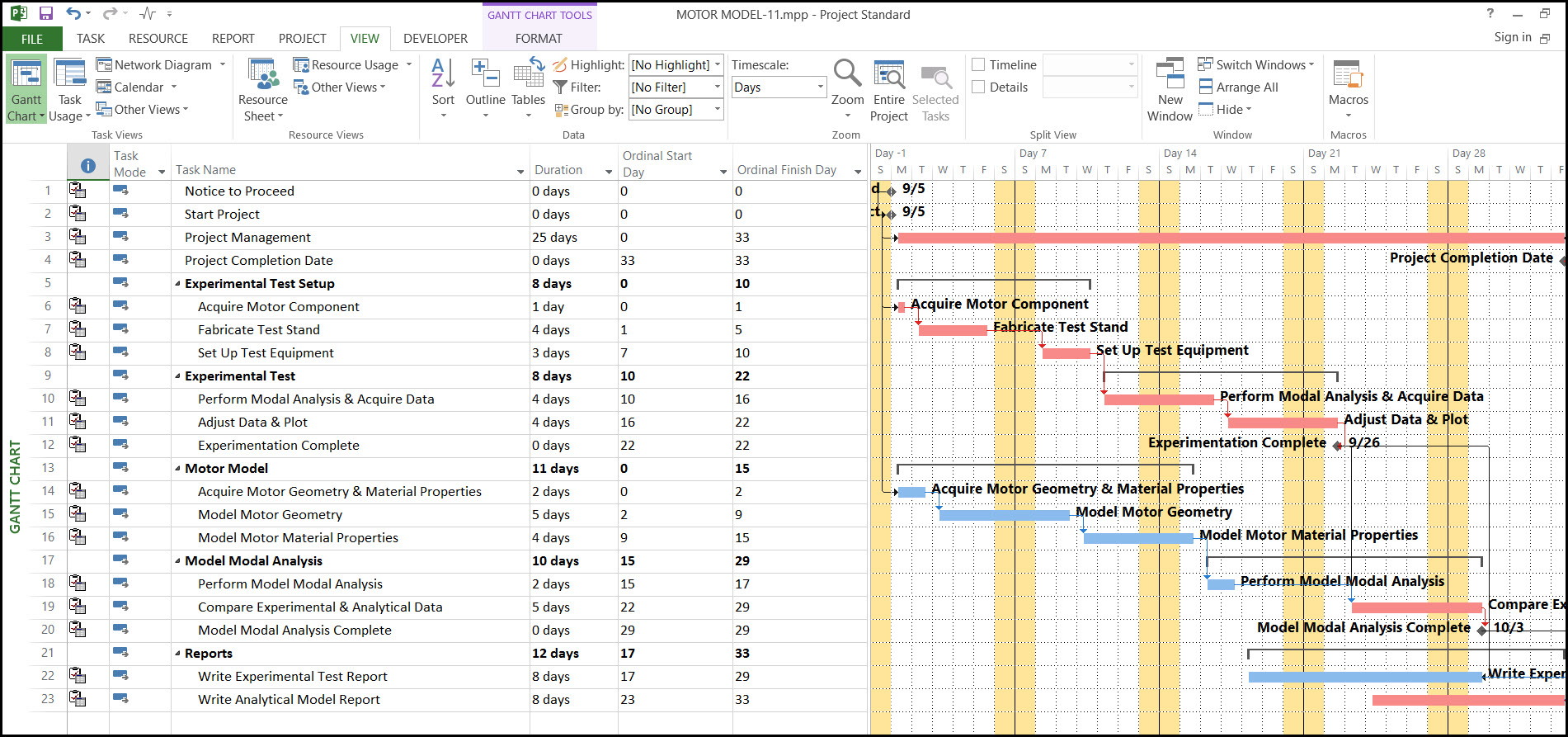 Microsoft Project Displaying Ordinal Day Columns Fig 14