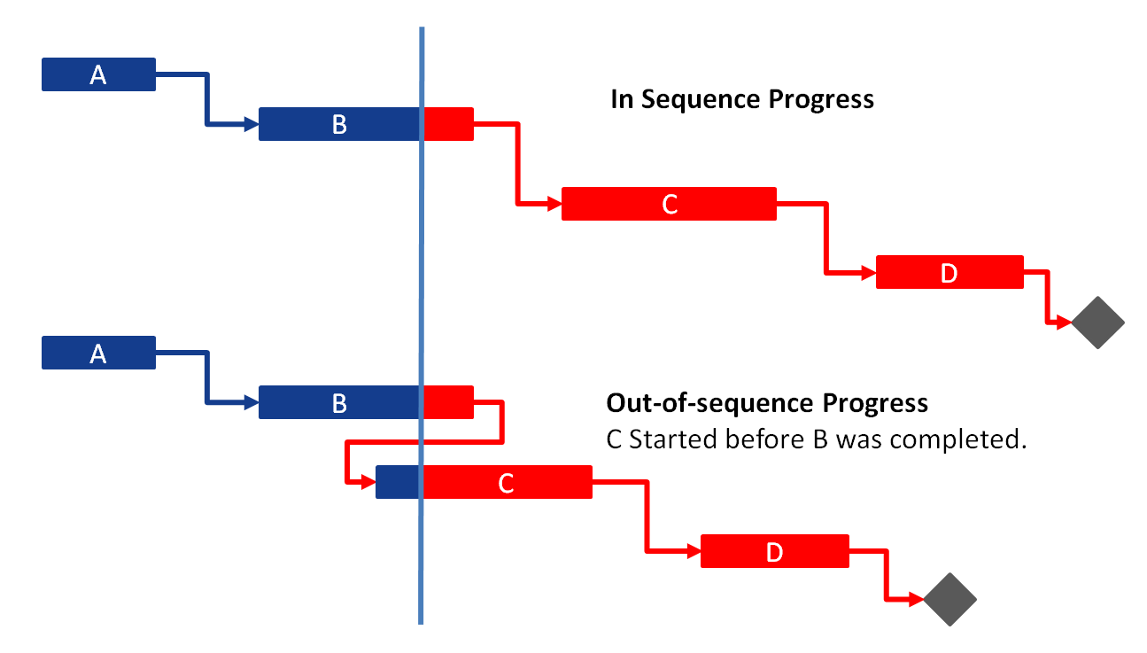 Out of sequence diagram