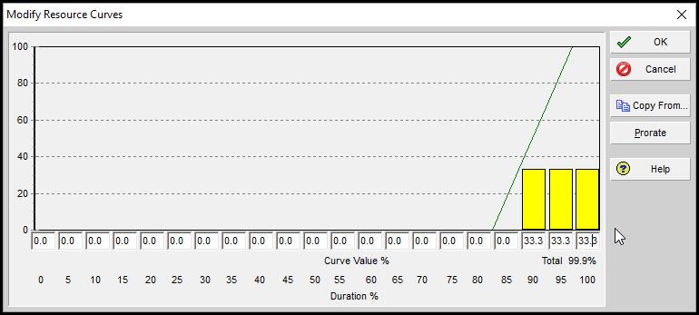 Primavera P6 Resource Curves Figure 4