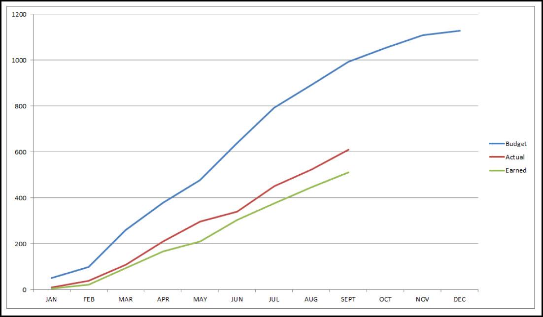 S-Curves and Adrega Figure 1