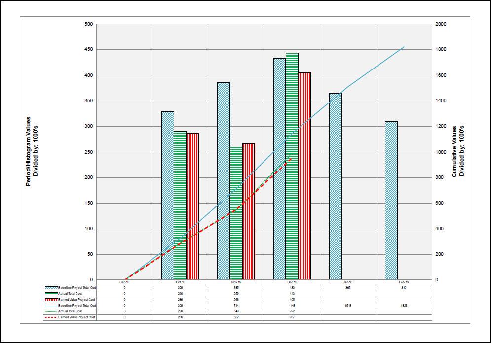 S-Curves and Adrega Figure 4