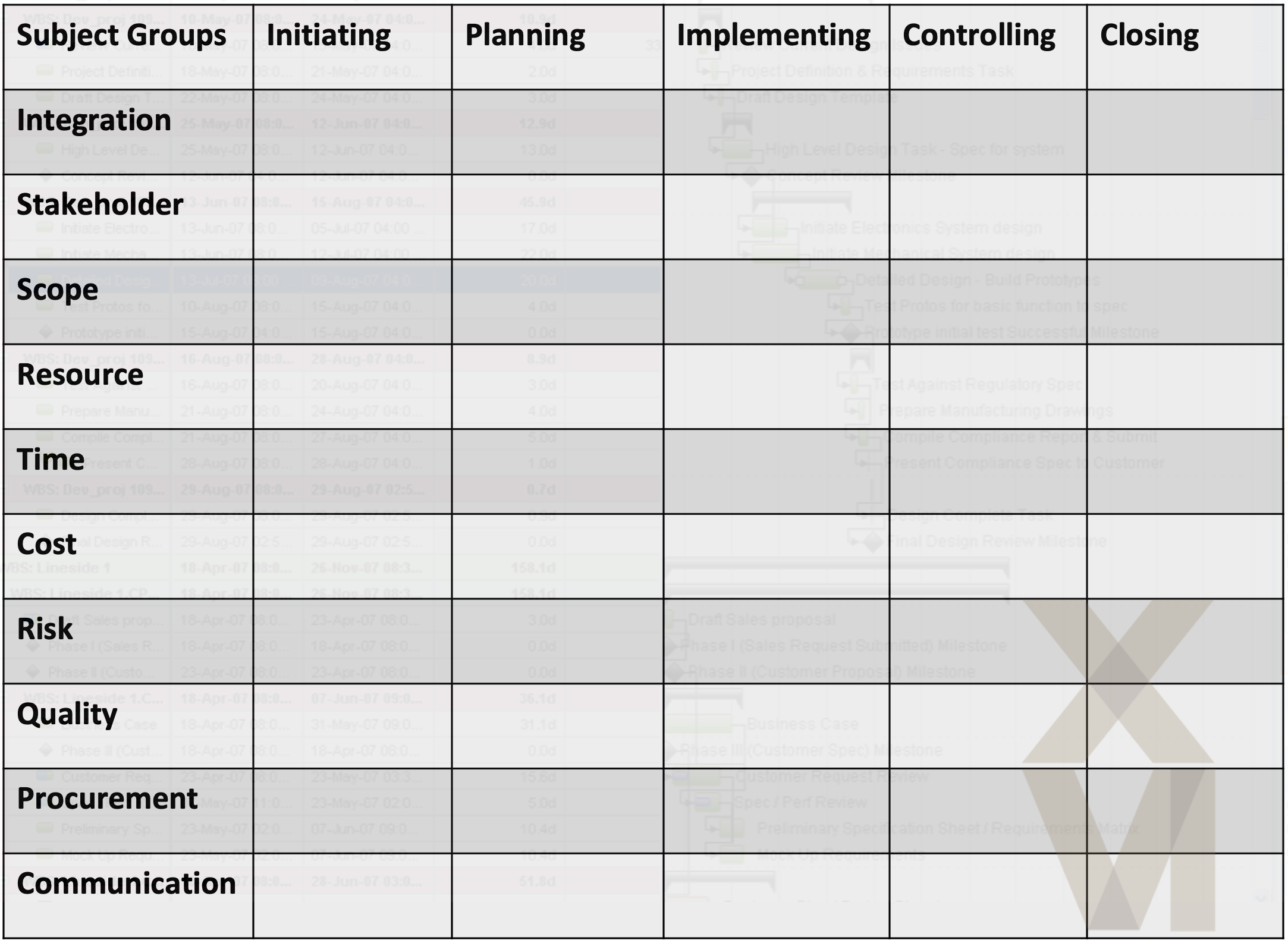 ISO 21500 Process Groups