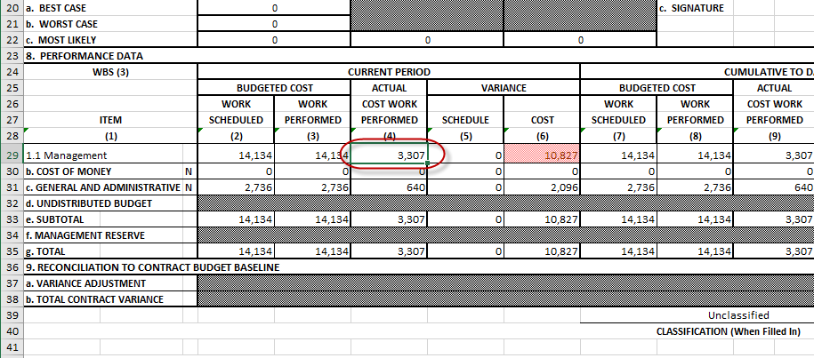 Resouce Assignment used in Estimated Cost
