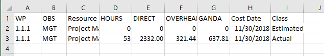 slightly altered indirect values