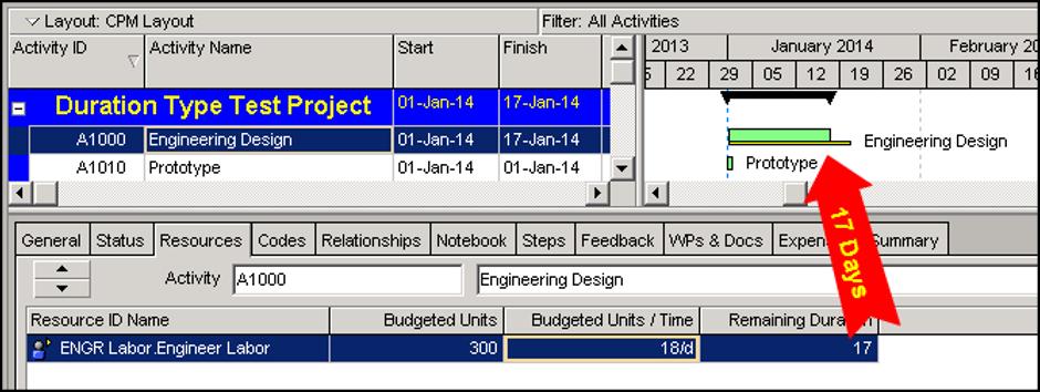 Primavera P6 Budgeted Units/Time