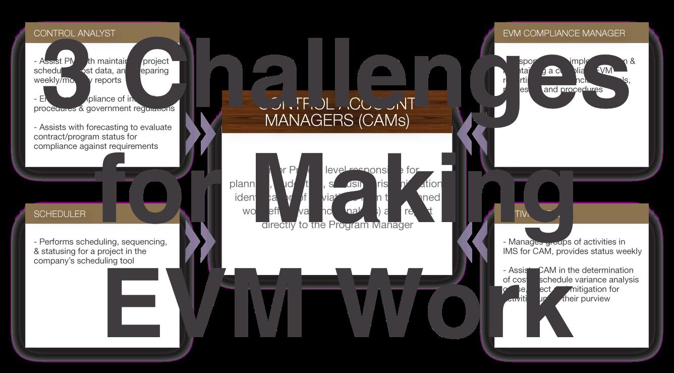 3 Challenges for Making EVM Work