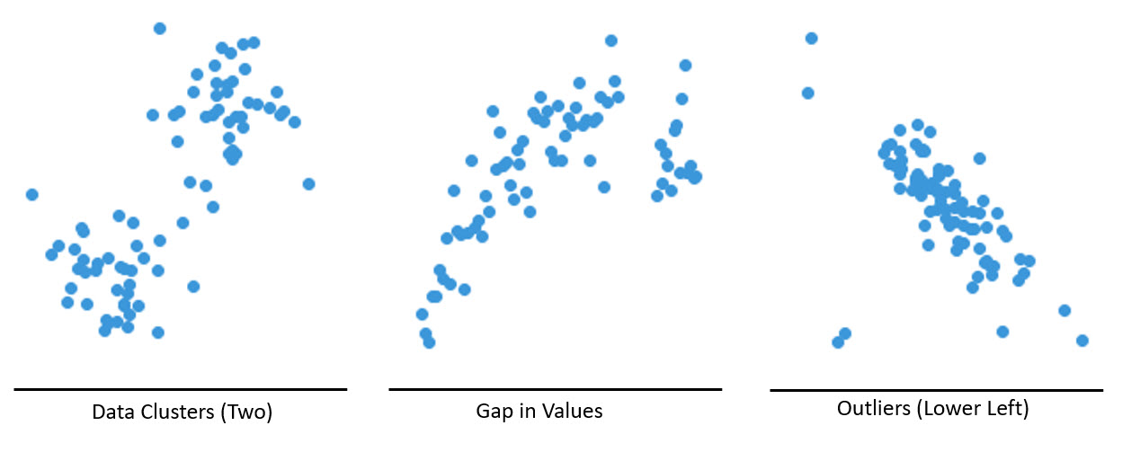 Example Scatter Plots