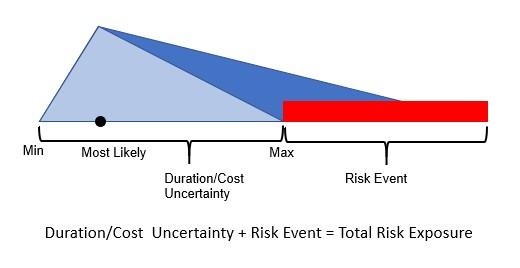 comprehensive probability distribution triangle