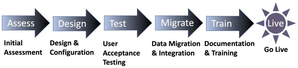 Unifier Implementation Process