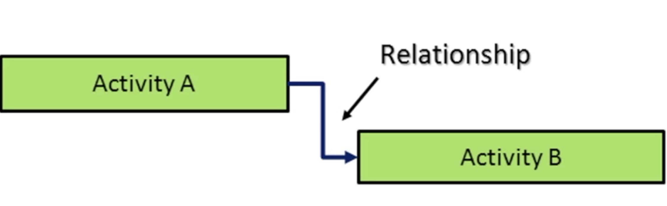 Relationship Types in Primavera P6