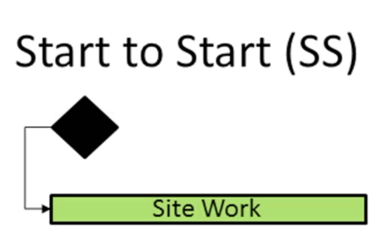 AStart To Start Relationship