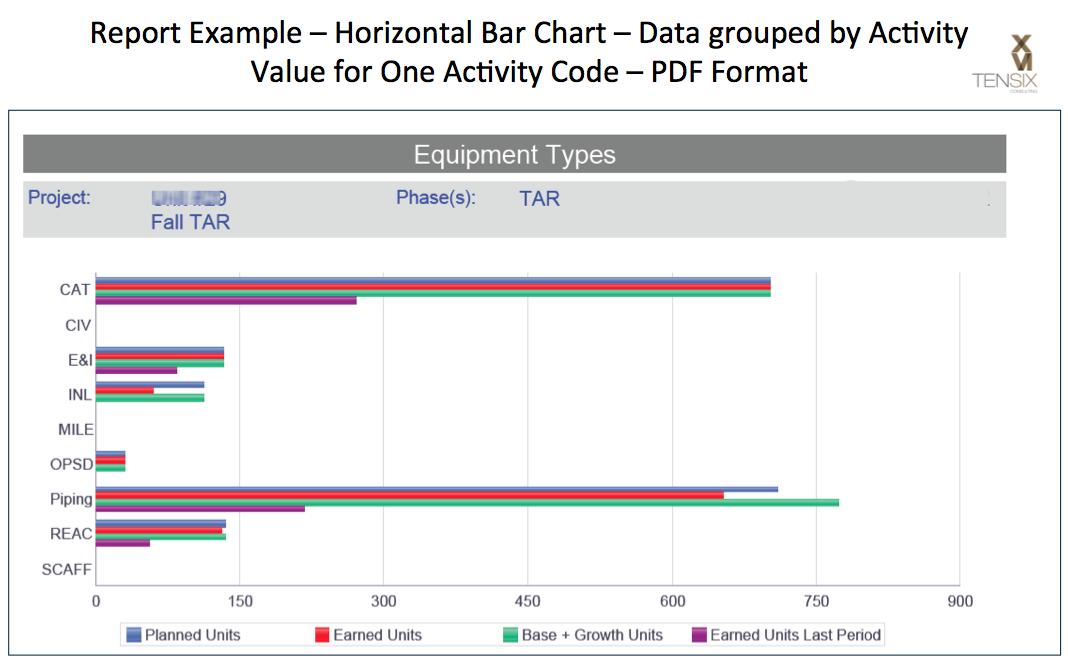 BI Publisher Horizontal Bar Chart