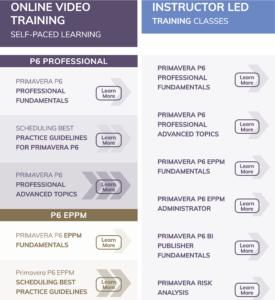 Primavera P6 Training